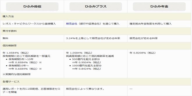 3つのひふみ投信の購入方法や手数料
