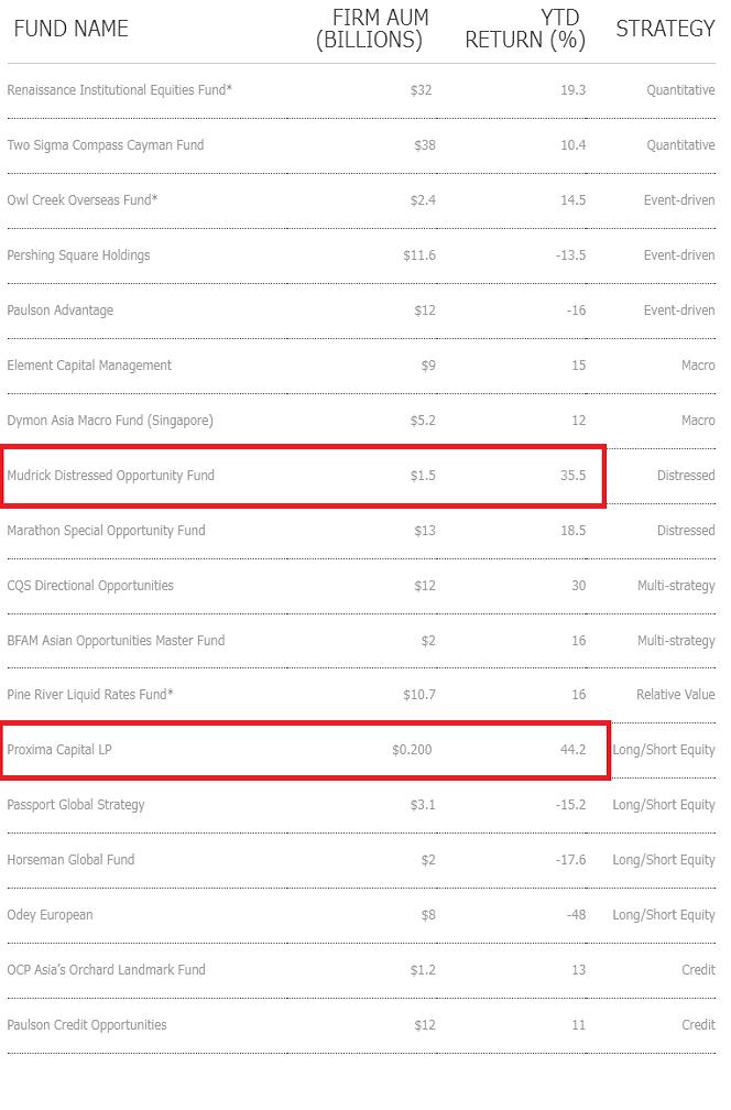 海外ヘッジファンドの運用成績一覧